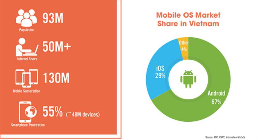 ap-trinh-app-mobile-chuyen-nghiep-tai-viet-nam-1